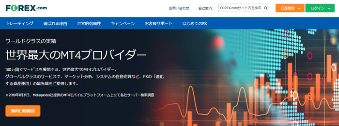 Forex.com(フォレックスドットコム)